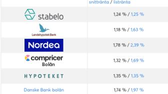Bankernas list och snitträntor