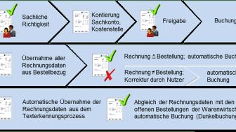 E-Invoicing in Kürze - Lorenz Orga veröffentlicht Fachinformation