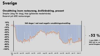 365 dagar i rad med negativ omsättningsutveckling bifogas som PDF.