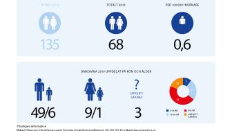 Preliminär årsrapport av omkomna genom drunkning 2019