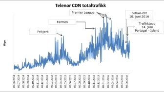 Telenor CDN totaltrafikk