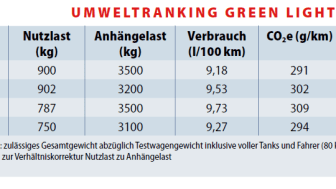 Faksimil ur VerkehrsRundshau's artikel från testet.
