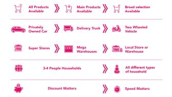foodoras ägare Delivery Hero expanderar q-handeln snabbt - 400 000 beställningar per dag i april.