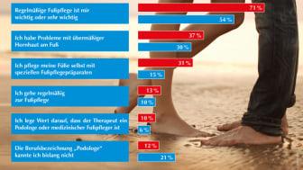 Wer Fußpflege für wichtig hält, schreitet auch eher zur Tat. An erster Stelle steht bei den konkreten Maßnahmen die selbstständige Fußpflege. Vor allem Frauen pflegen ihre Füße daheim. Grafik: GEHWOL. Bild: fotolia | Miramiska