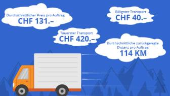 Neuer Transportservice bei anibis.ch - Occasionsmöbel einfach – und ohne Kopfzerbrechen – transportieren lassen
