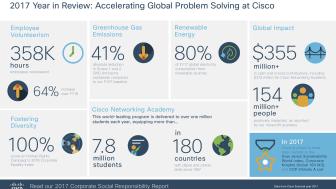 Fakta om Ciscos globala CSR-program