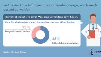 Statista Grafik: Darmkrebs wird überwiegend im Frühstadium entdeckt