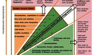 The SustainSAHEL Concept
