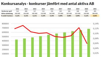 Konkursanalys - konkurser jämfört med antal aktiva AB
