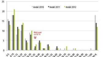 Svenska folkets kunskap om bioenergins roll enligt Sifo