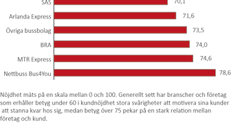 Svenskt Kvalitetsindex om Persontransport 2017