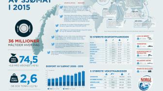 Norsk sjømateksport mer enn doblet på 10 år