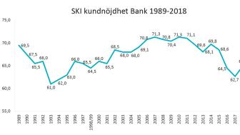2018 års resultat av Svenskt Kvalitetsindex branschmätning av de svenska bankerna sammanfattas som ett positivt trendbrott.