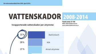 Vattenskador enligt Vattenskaderapporter 2008 till 2014