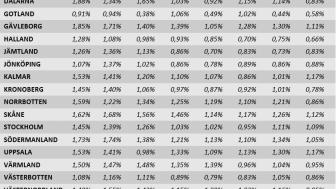 Antal aktiebolag jämfört med konkurser i respektive län 2019