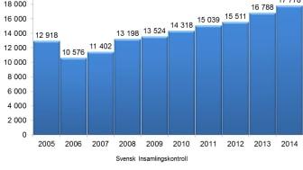 Gåvor och bidrag till organisationer med 90-konto når nya rekordnivåer– Svensk Insamlingskontroll presenterar ny statistik