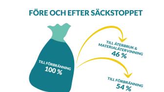 I säckarna gömde sig en del felsorterat avfall. Säckstoppet på NSR:s återvinningscentraler räddar mer material till återbruk och återvinning.