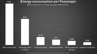 Candela P-30 - Energy consumption per Passenger.png