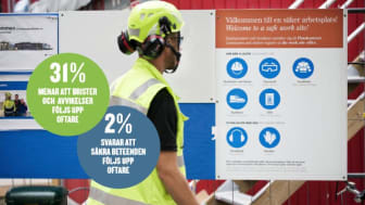 Bara två procent av cheferna anser att det är vanligare att man förstärker önskade säkra beteenden än avvikelser.