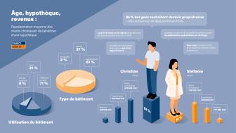 Logement en Suisse: une différence de taille entre demande et réalité
