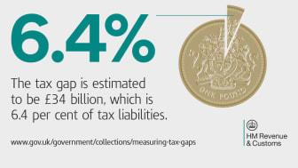 UK tax gap falls to 6.4 per cent