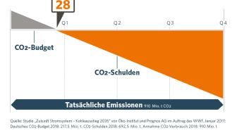CO2-Tag 2018: Klimaschulden wachsen weiter