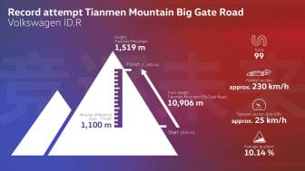 ID.R sætter rekord på Tianmen-bjerget
