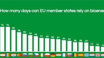 Source:  Eurostat, Aebiom's calculations