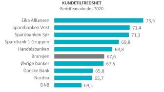 Bank rangering BM 2020 .JPG