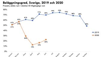 Fördjupande siffror för Sverige och Stockholms län bifogas som PDF.