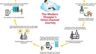 Supply chain og logistik er de afgørende elementer i en omni-kanalstrategi