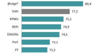Kundetilfredsheten blant revisorselskaper i Norge