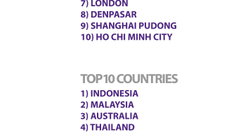 Top 10 countries and city links