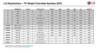 LG TV model overview 2021 FI