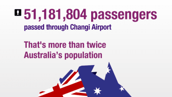 Total number of passengers handled in 2012