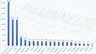 Svenskarna skyldiga 62 miljarder hos Kronofogden