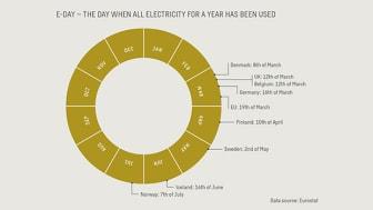 Urban Insight: Yhteiskunnan sähköistäminen nopeuttaisi hiilipäästöjen vähenemistä – Swecon E-day vertailee Euroopan valtioiden sähkön hyödyntämisen astetta