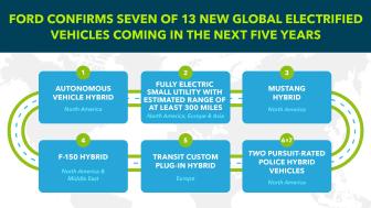 Ford bekrefter 7 av 13 nye globale elektrifiserte kjøretøy - som kommer i løpet av de neste 5 årene.