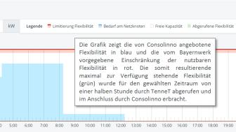 20190604_PM-Energiewendeprojekt-Bayernwerk-Consolinno-TenneT_Grafik