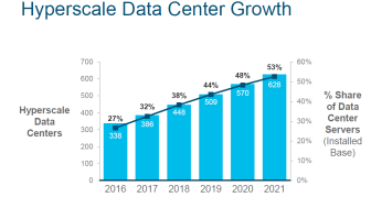 Cisco Global Cloud Index: Dubblering av antalet storskaliga datacenter på bara fem år