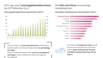 Handelskriege Infografik