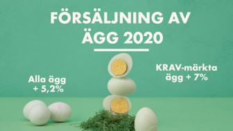 Äggförsäljning påsk 2021