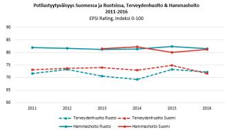 Potilastyytyväisyyden kehitys, suomi ruotsi