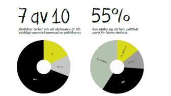 Sveriges föräldrar vill ha svenska råvaror på skolmatstallriken