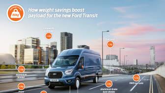 Könyebb új Ford Transit 80 kilogrammal megnövelt hasznos teherbírással