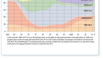 Diagrammet visar hur försäljningen av olika golvmaterial förändrats över tid sedan 1955