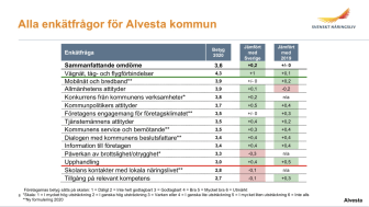 Enkätfrågor Svenskt Näringsliv