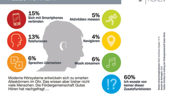 Hörsysteme helfen nicht nur beim guten Hören. Sie entwickeln sich zu intelligenten Hörassistenten mit immer mehr Vorteilen für die Nutzer. Infografik: FGH