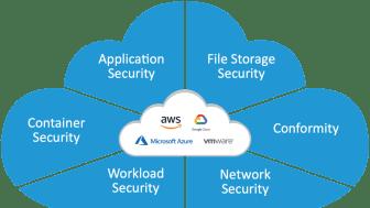 Trend Micro suojaa pilvipohjaiset sovellukset