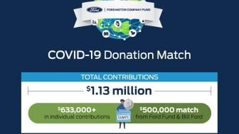 Ford ansattes donasjonsprogram COVID 19